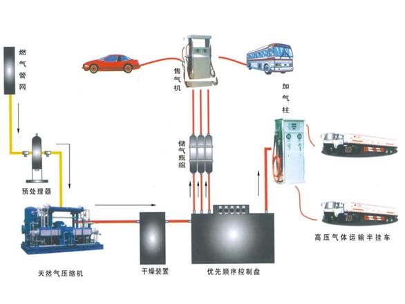 CNG压缩机系列